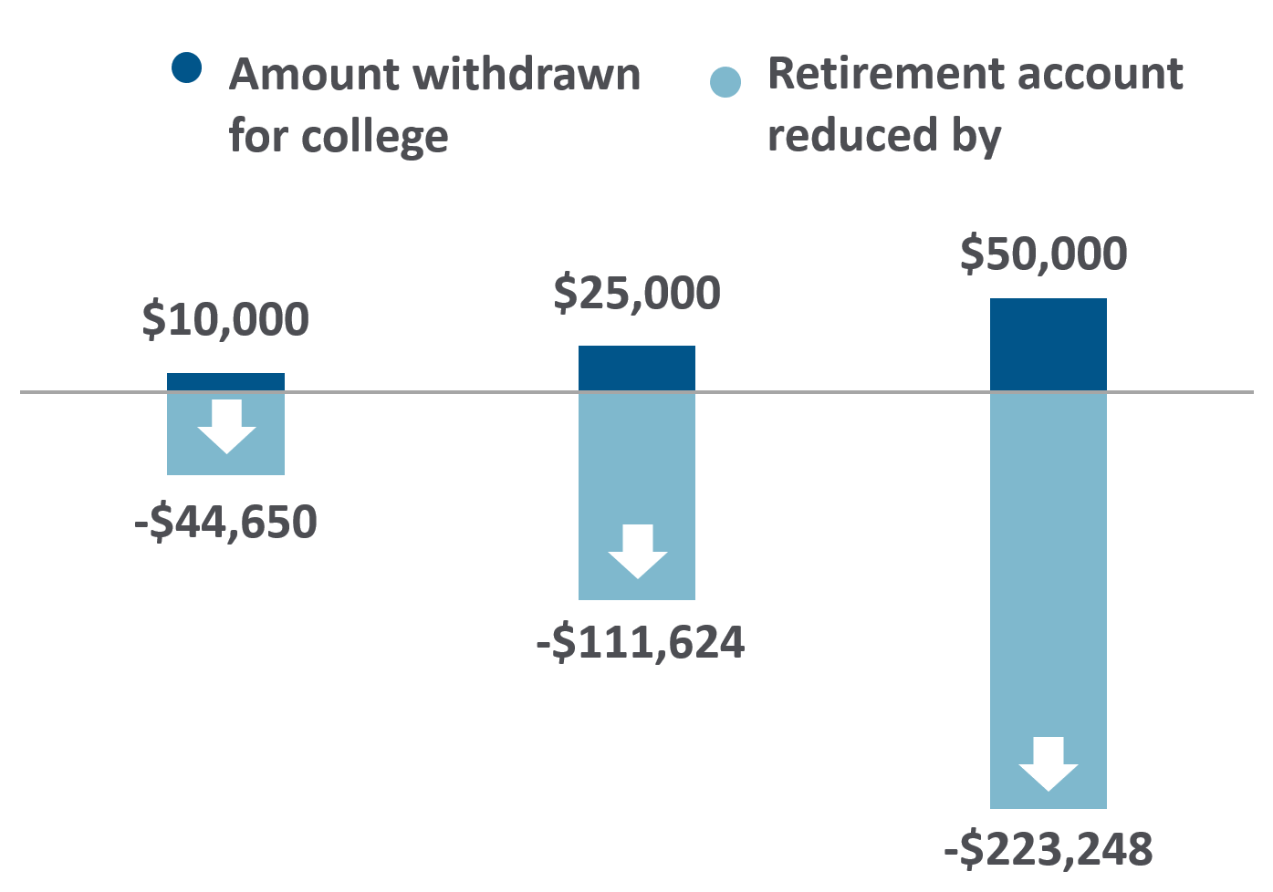 college withdrawals jeopardize retirement security chart